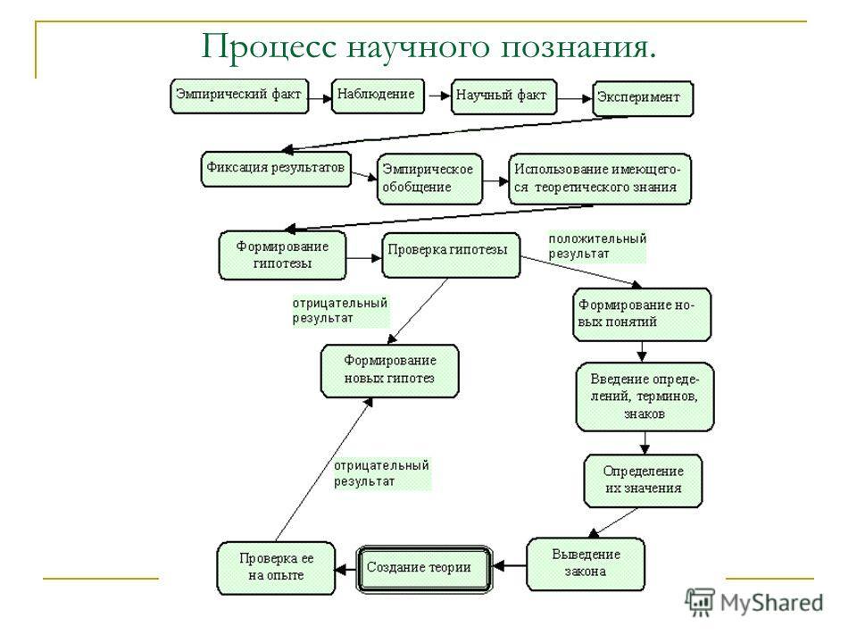Процесс научного познания.