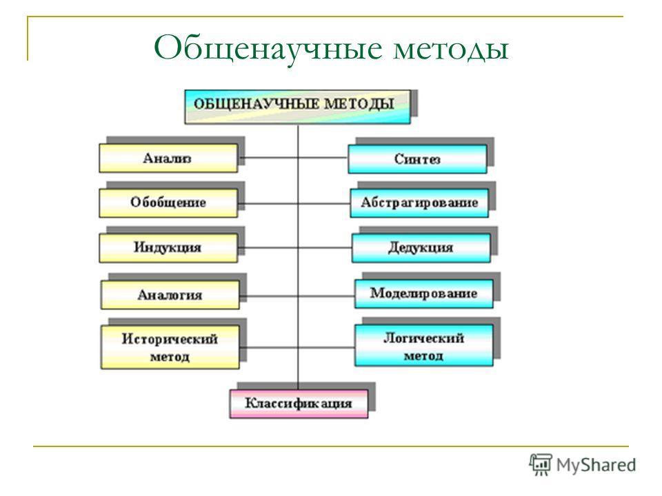Общенаучные методы