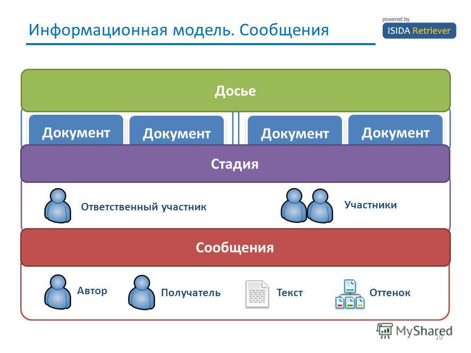 Информационная модель. Сообщения 10 Документ Досье Стадия Ответственный участник Участники Сообщения Автор ПолучательТекстОттенок