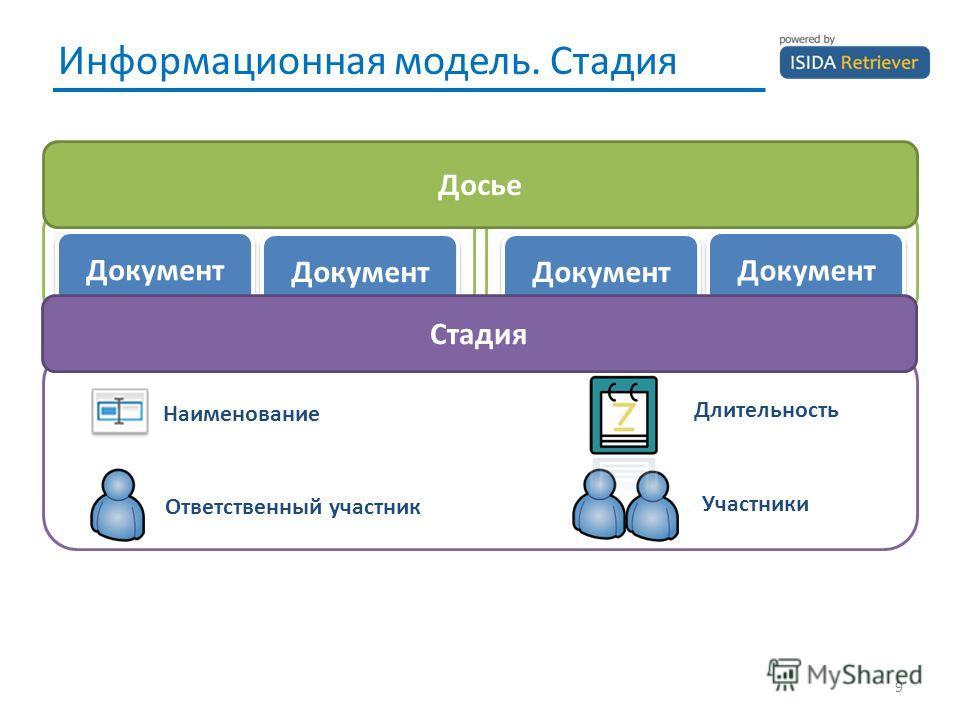 Информационная модель. Стадия 9 Документ Досье Стадия Ответственный участник Участники Длительность Наименование