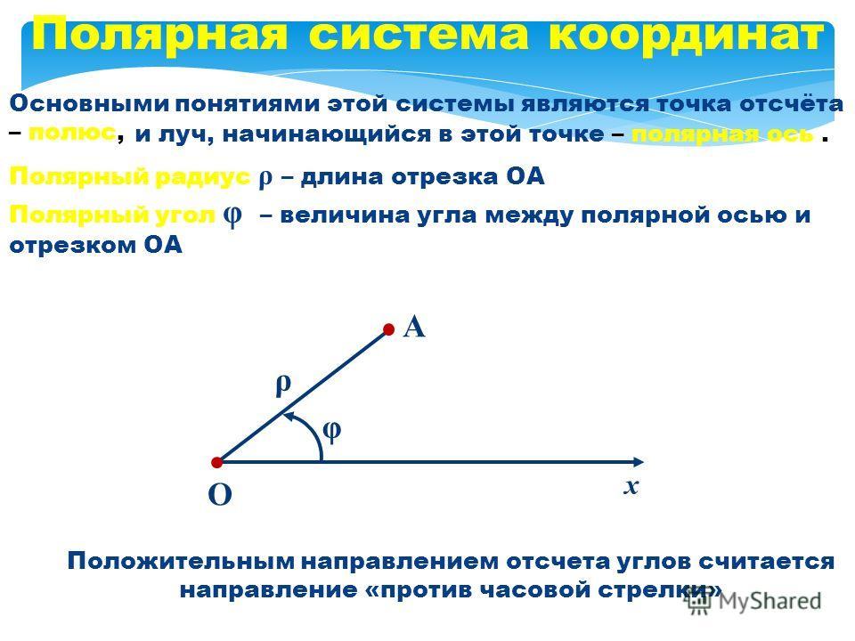 Основными понятиями этой системы являются точка отсчёта – полюс, Полярная система координат и луч, начинающийся в этой точке – полярная ось. О х Полярный радиус ρ – длина отрезка ОА А Полярный угол φ – величина угла между полярной осью и отрезком ОА