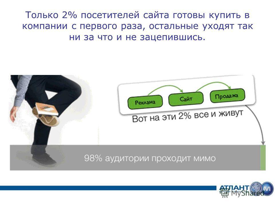 Только 2% посетителей сайта готовы купить в компании с первого раза, остальные уходят так ни за что и не зацепившись.