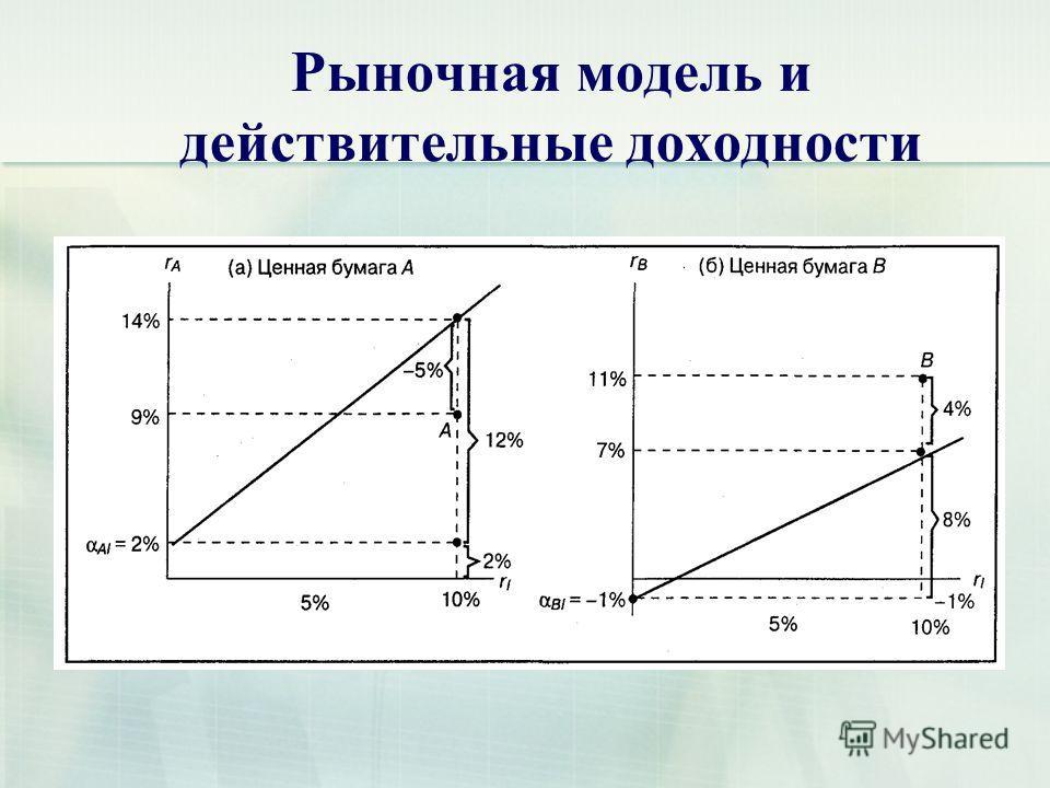 Рыночная модель и действительные доходности