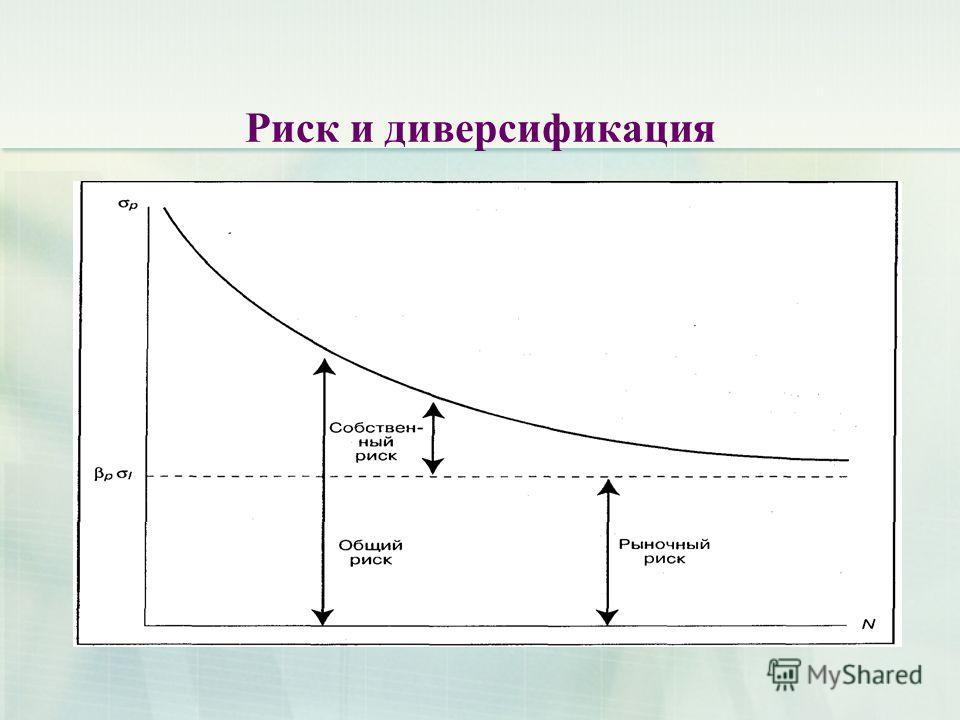 Риск и диверсификация