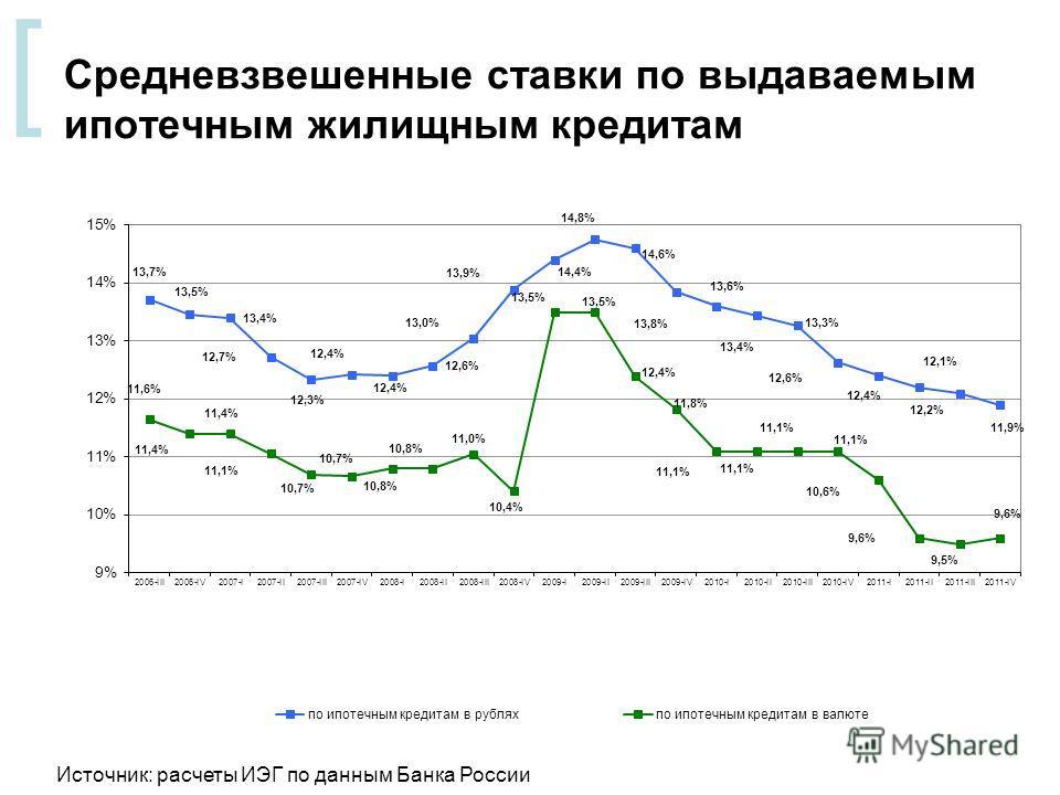 [ Средневзвешенные ставки по выдаваемым ипотечным жилищным кредитам Источник: расчеты ИЭГ по данным Банка России