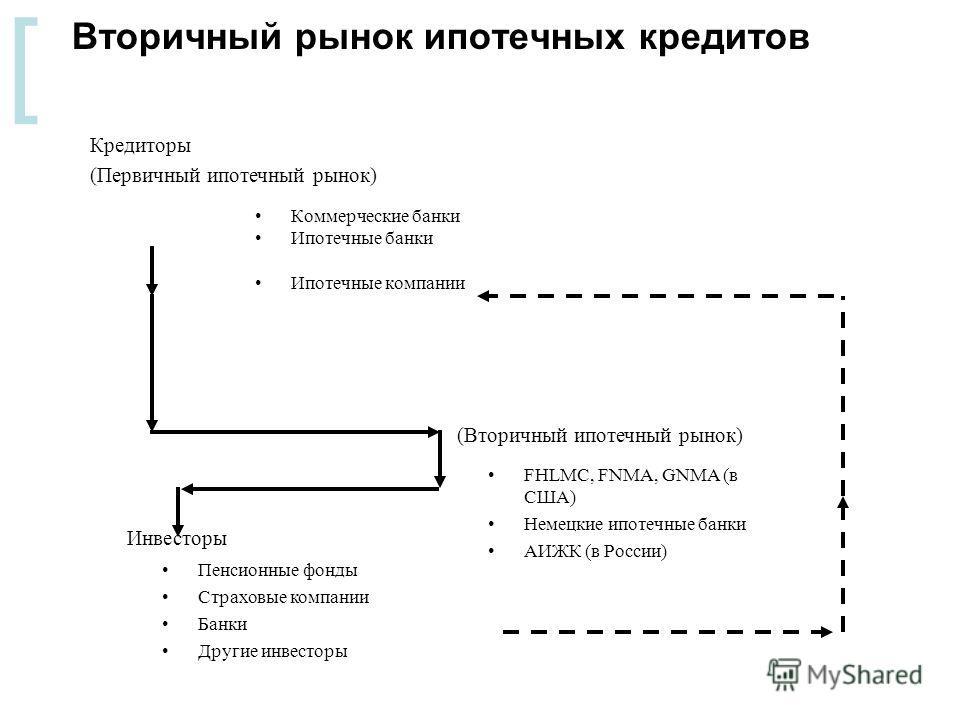 [ Вторичный рынок ипотечных кредитов Коммерческие банки Ипотечные банки Ипотечные компании Кредиторы (Первичный ипотечный рынок) (Вторичный ипотечный рынок) FHLMC, FNMA, GNMA (в США) Немецкие ипотечные банки АИЖК (в России) Инвесторы Пенсионные фонды