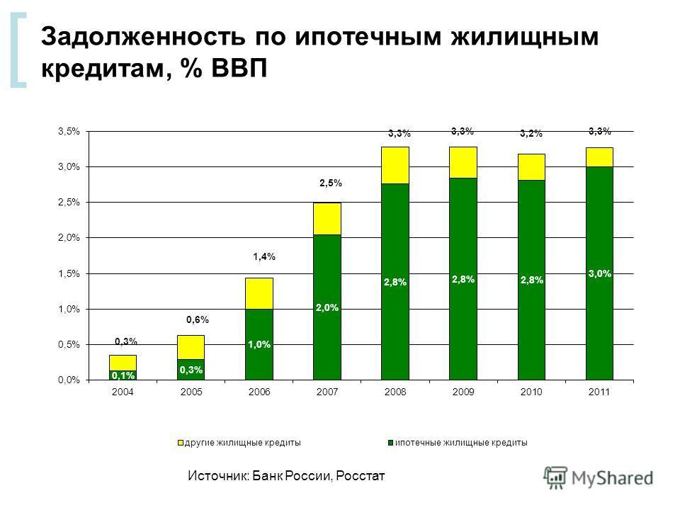 [ Задолженность по ипотечным жилищным кредитам, % ВВП Источник: Банк России, Росстат