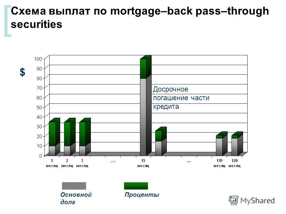 [ Схема выплат по mortgage–back pass–through securities Досрочное погашение части кредита Основной долг Проценты $