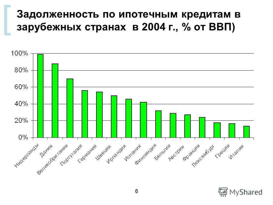[ 6 Задолженность по ипотечным кредитам в зарубежных странах в 2004 г., % от ВВП)