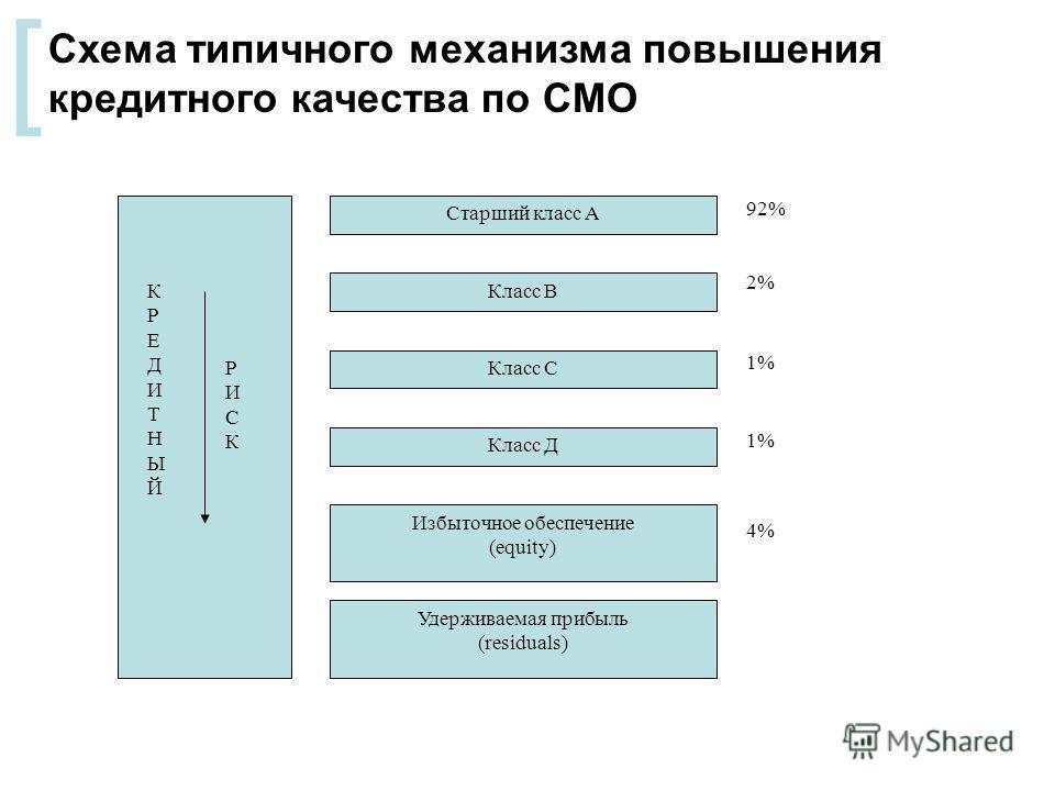 [ Схема типичного механизма повышения кредитного качества по СМО Старший класс А Класс В Удерживаемая прибыль (residuals) Избыточное обеспечение (equity) Класс С КРЕДИТНЫЙКРЕДИТНЫЙ РИСКРИСК Класс Д 92% 2% 1% 4%
