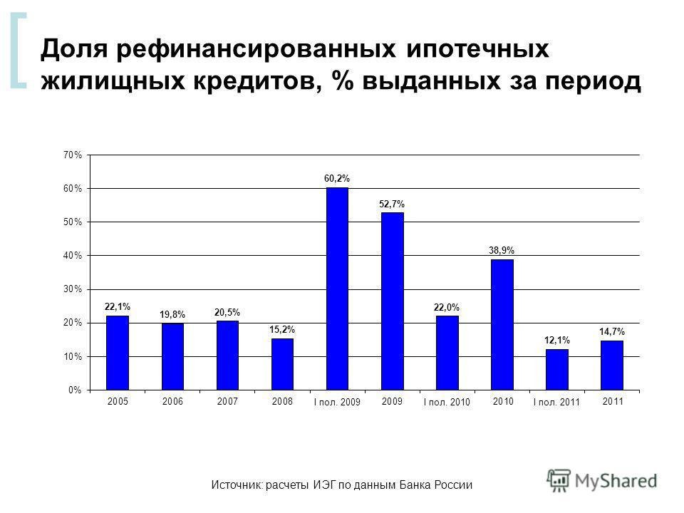 [ Доля рефинансированных ипотечных жилищных кредитов, % выданных за период Источник: расчеты ИЭГ по данным Банка России