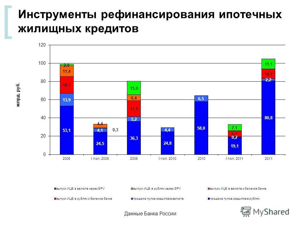 [ Инструменты рефинансирования ипотечных жилищных кредитов Данные Банка России