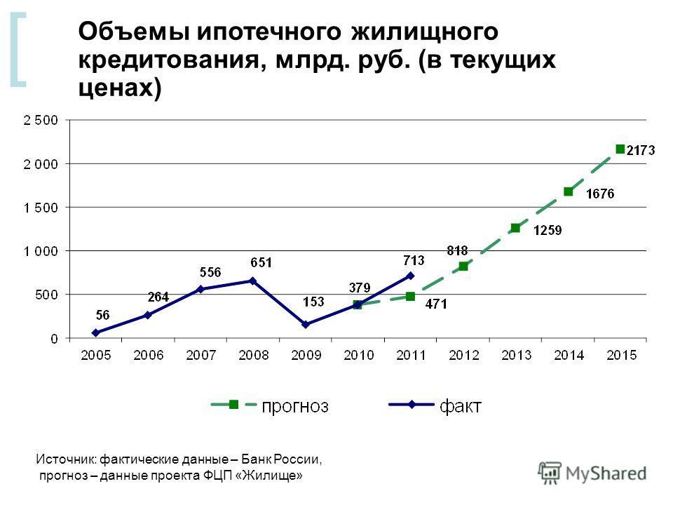 [ Объемы ипотечного жилищного кредитования, млрд. руб. (в текущих ценах) Источник: фактические данные – Банк России, прогноз – данные проекта ФЦП «Жилище»