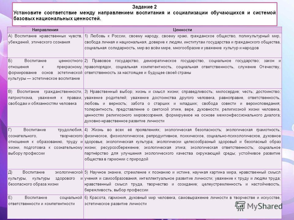 Задание 2 Установите соответствие между направлением воспитания и социализации обучающихся и системой базовых национальных ценностей. НаправленияЦенности А) Воспитание нравственных чувств, убеждений, этического сознания 1) Любовь к России, своему нар