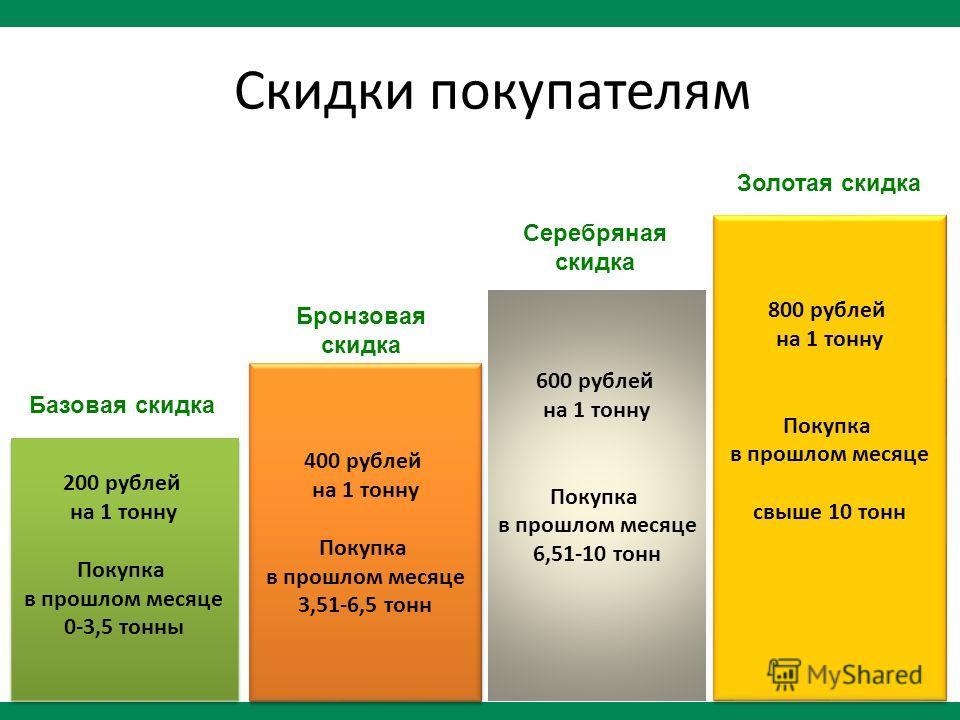 Скидки покупателям 200 рублей на 1 тонну Покупка в прошлом месяце 0-3,5 тонны 200 рублей на 1 тонну Покупка в прошлом месяце 0-3,5 тонны 400 рублей на 1 тонну Покупка в прошлом месяце 3,51-6,5 тонн 400 рублей на 1 тонну Покупка в прошлом месяце 3,51-