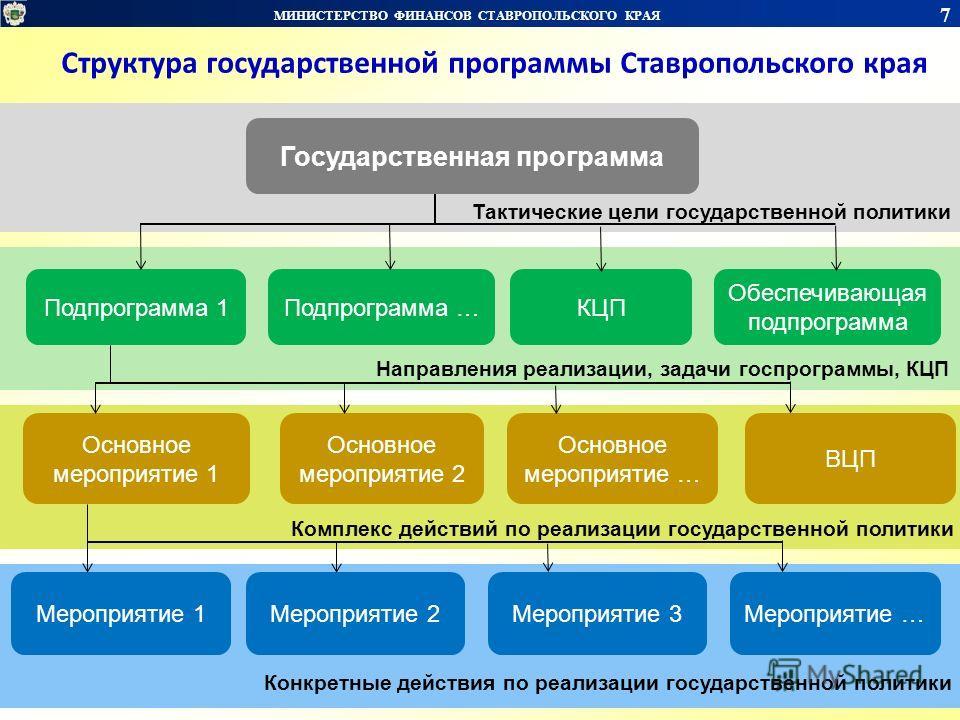 Государственная программа Подпрограмма 1Подпрограмма … Обеспечивающая подпрограмма Основное мероприятие 1 Основное мероприятие 2 Основное мероприятие … Мероприятие 1Мероприятие 2Мероприятие … КЦП ВЦП Мероприятие 3 Тактические цели государственной пол