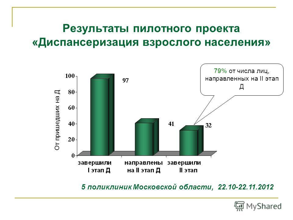 Результаты пилотного проекта «Диспансеризация взрослого населения» 5 поликлиник Московской области, 22.10-22.11.2012 От пришедших на Д 79% от числа лиц, направленных на II этап Д
