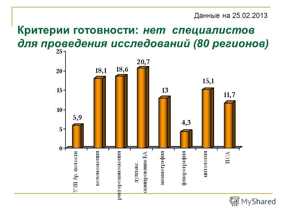 Критерии готовности: нет специалистов для проведения исследований (80 регионов) Данные на 25.02.2013