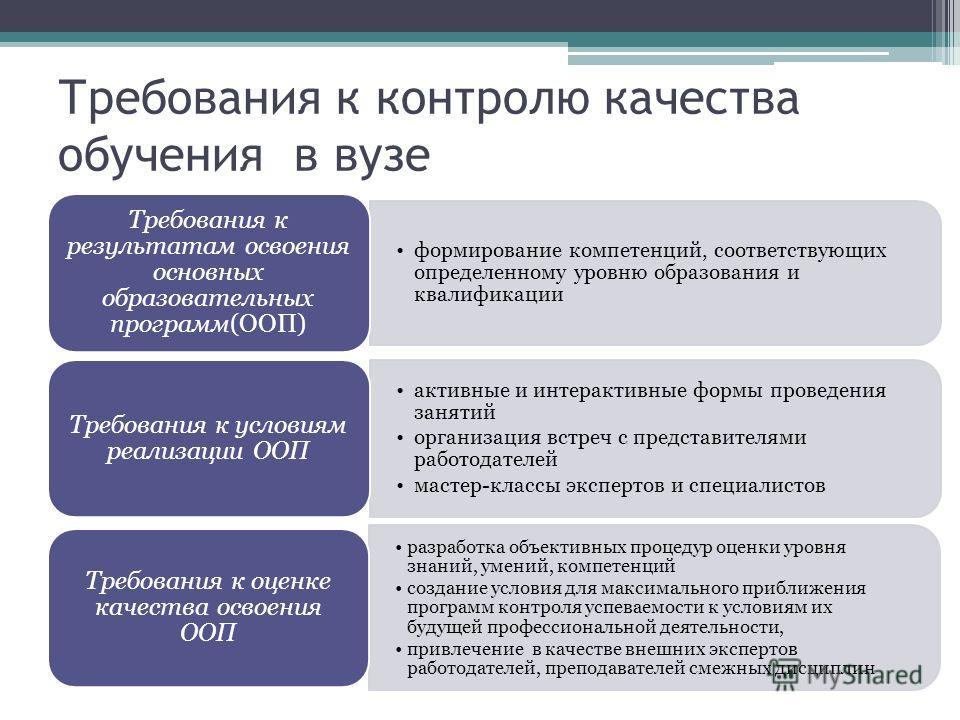 Требования к контролю качества обучения в вузе формирование компетенций, соответствующих определенному уровню образования и квалификации Требования к результатам освоения основных образовательных программ(ООП) активные и интерактивные формы проведени