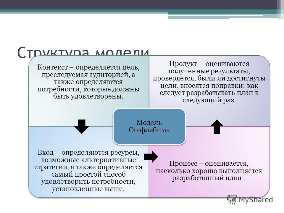 Структура модели Контекст – определяется цель, преследуемая аудиторией, а также определяются потребности, которые должны быть удовлетворены. Продукт – оцениваются полученные результаты, проверяется, были ли достигнуты цели, вносятся поправки: как сле