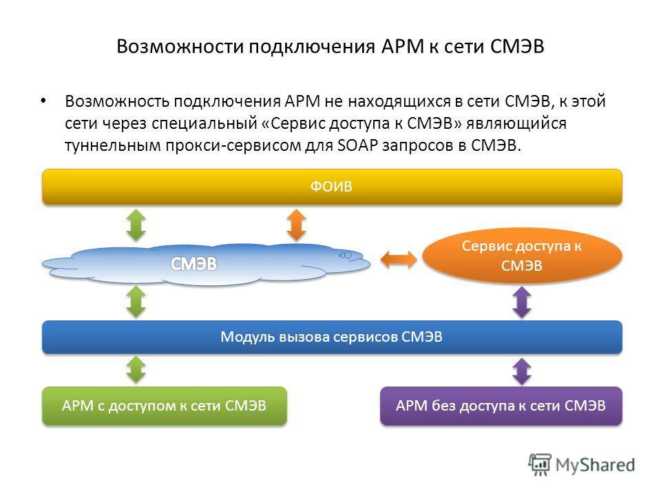 Возможности подключения АРМ к сети СМЭВ Возможность подключения АРМ не находящихся в сети СМЭВ, к этой сети через специальный «Сервис доступа к СМЭВ» являющийся туннельным прокси-сервисом для SOAP запросов в СМЭВ. Модуль вызова сервисов СМЭВ ФОИВ АРМ