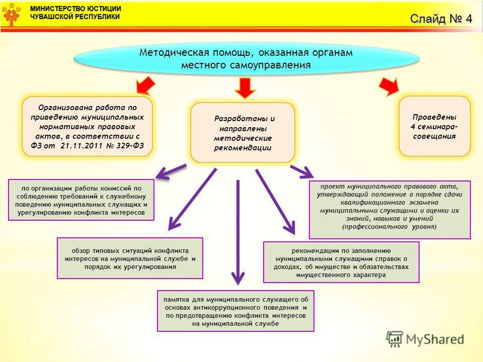 Слайд 4 Методическая помощь, оказанная органам местного самоуправления Проведены 4 семинара- совещания Разработаны и направлены методические рекомендации по организации работы комиссий по соблюдению требований к служебному поведению муниципальных слу