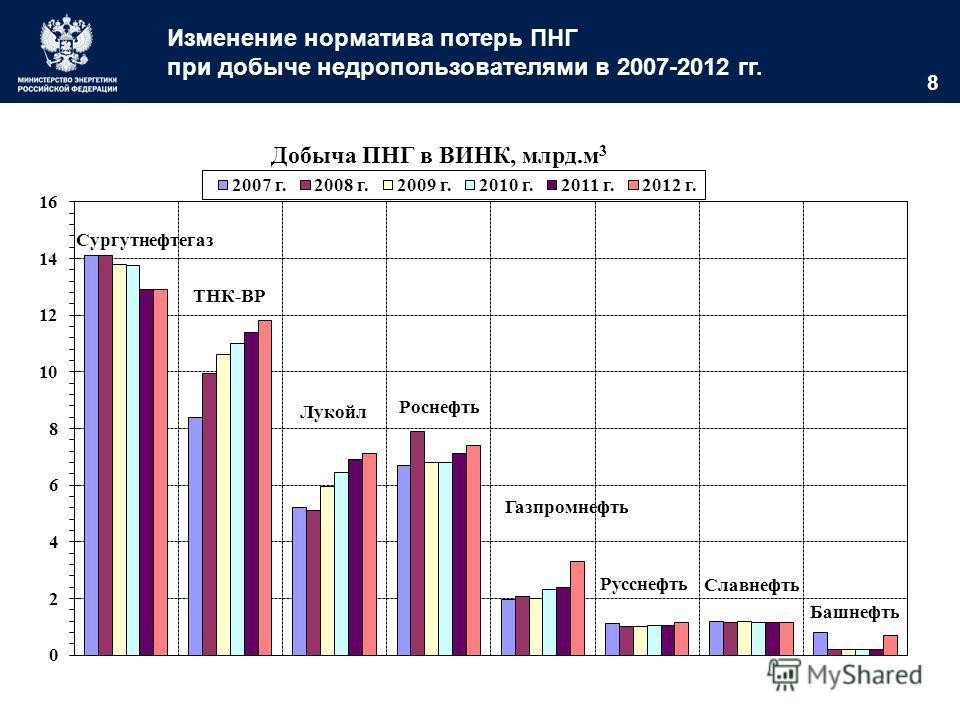 8 Изменение норматива потерь ПНГ при добыче недропользователями в 2007-2012 гг.