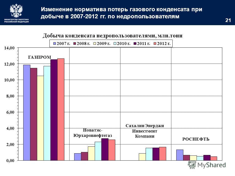 21 Изменение норматива потерь газового конденсата при добыче в 2007-2012 гг. по недропользователям