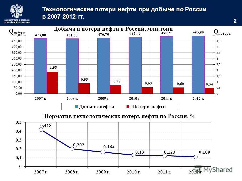2 Технологические потери нефти при добыче по России в 2007-2012 гг. Норматив технологических потерь нефти по России, % Добыча и потери нефти в России, млн.тонн