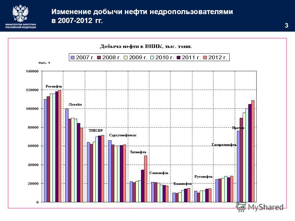 3 Изменение добычи нефти недропользователями в 2007-2012 гг.