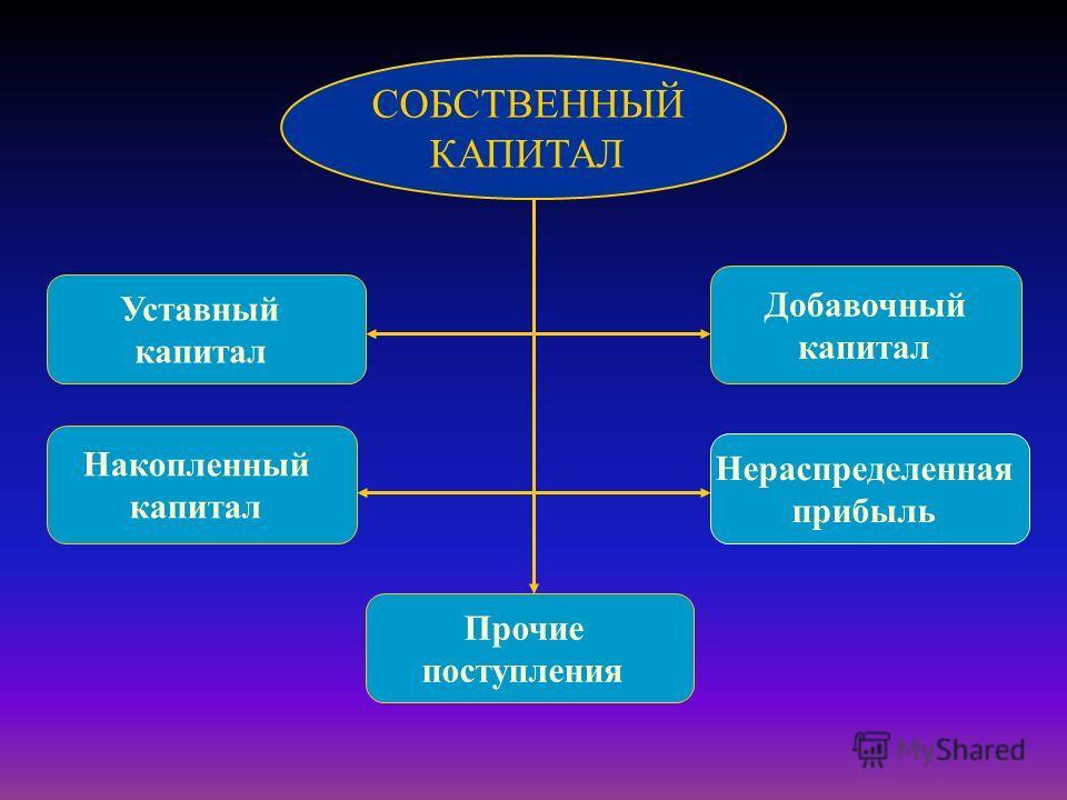 СОБСТВЕННЫЙ КАПИТАЛ Накопленный капитал Прочие поступления Нераспределенная прибыль Добавочный капитал Уставный капитал
