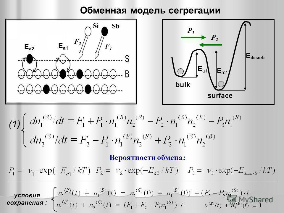 (1) условия сохранения : E a1 E a2 P1P1 P2P2 E desorb surface bulk Вероятности обмена: Обменная модель сегрегации E a1 E a2 F1F1 F2F2 Si Sb