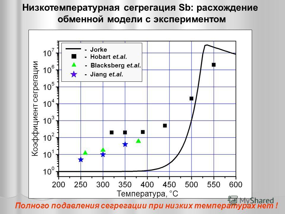 - Jorke - Hobart et.al. - Jiang et.al. - Blacksberg et.al. Температура, °С Коэффициент сегрегации Низкотемпературная сегрегация Sb: расхождение обменной модели с экспериментом Полного подавления сегрегации при низких температурах нет !