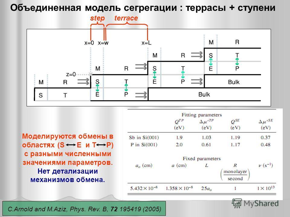Объединенная модель сегрегации : террасы + ступени Моделируются обмены в областях (S E и T P) c разными численными значениями параметров. Нет детализации механизмов обмена. stepterrace C.Arnold and M.Aziz, Phys. Rev. B, 72 195419 (2005)