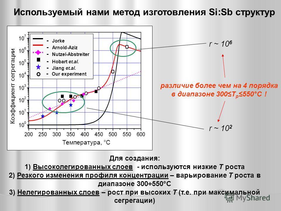 - Jorke - Arnold-Aziz - Nutzel-Abstreiter - Hobart et.al. - Jiang et.al. - Our experiment Температура, °С Коэффициент сегрегации Используемый нами метод изготовления Si:Sb структур r ~ 10 2 r ~ 10 6 различие более чем на 4 порядка в диапазоне 300T р