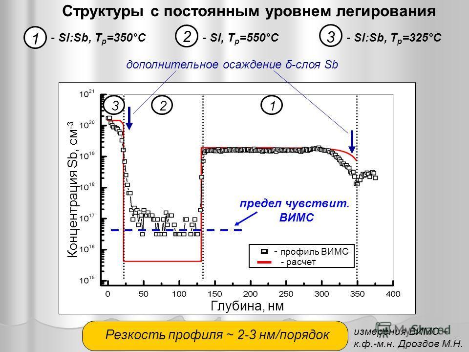 Резкость профиля ~ 2-3 нм/порядок Структуры с постоянным уровнем легирования 1 2 3 - Si:Sb, T р =350°C- Si, T р =550°C- Si:Sb, T р =325°C - профиль ВИМС - расчет предел чувствит. ВИМС 123 Глубина, нм Концентрация Sb, см -3 дополнительное осаждение δ-