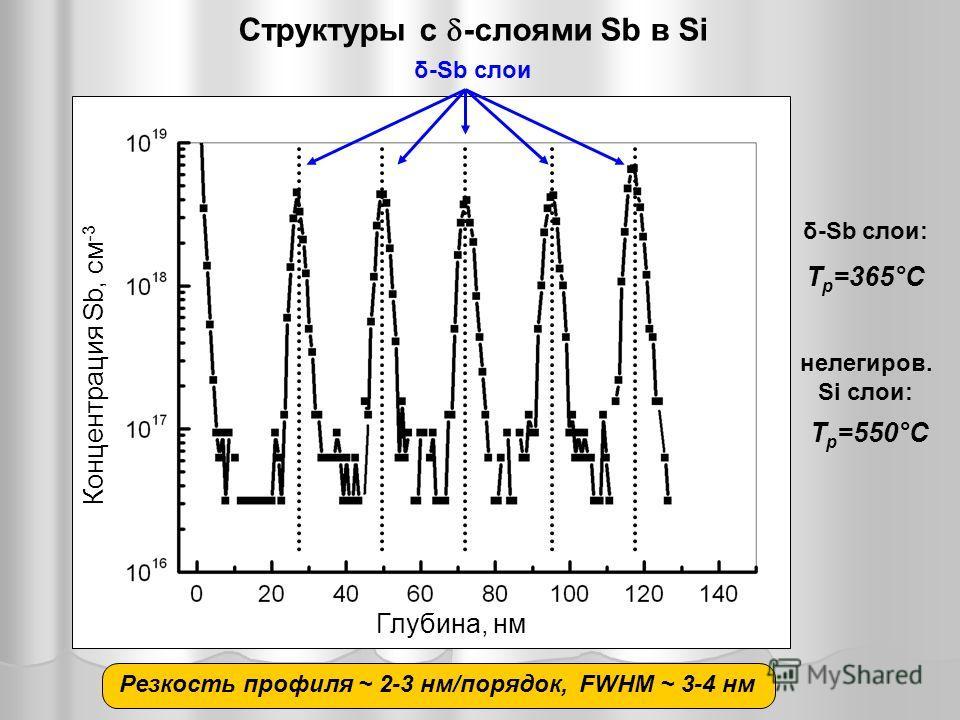 δ-Sb слои Глубина, нм Концентрация Sb, см -3 Структуры с -слоями Sb в Si Резкость профиля ~ 2-3 нм/порядок,FWHM ~ 3-4 нм δ-Sb слои: Т р =365°С нелегиров. Si слои: Т р =550°С