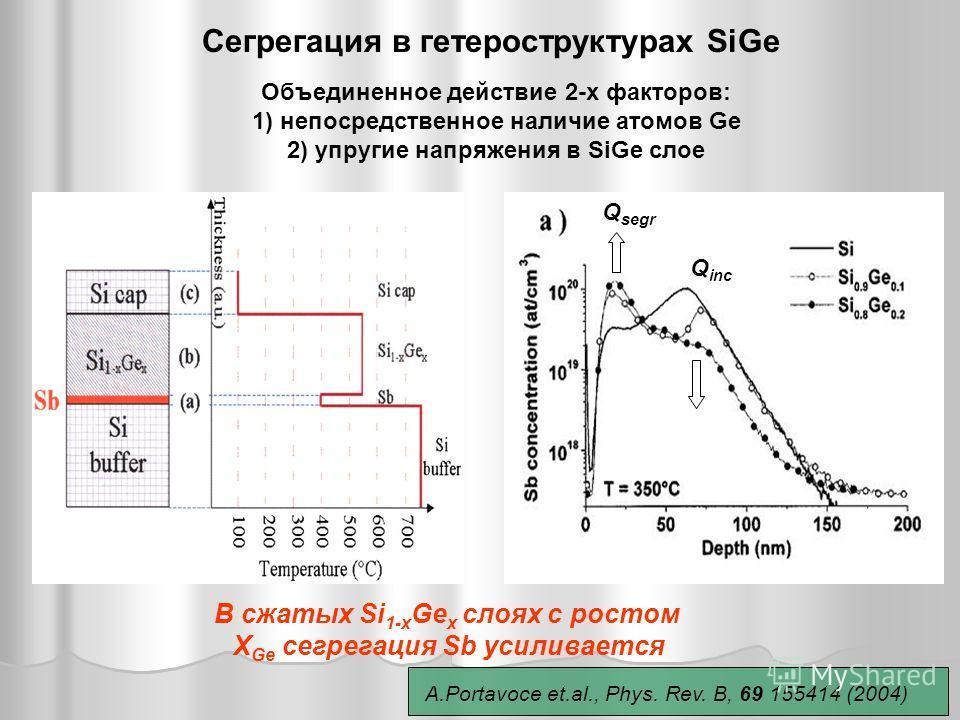 Сегрегация в гетероструктурах SiGe Q segr Q inc В сжатых Si 1-x Ge x слоях с ростом X Ge сегрегация Sb усиливается Объединенное действие 2-х факторов: 1) непосредственное наличие атомов Ge 2) упругие напряжения в SiGe слое A.Portavoce et.al., Phys. R