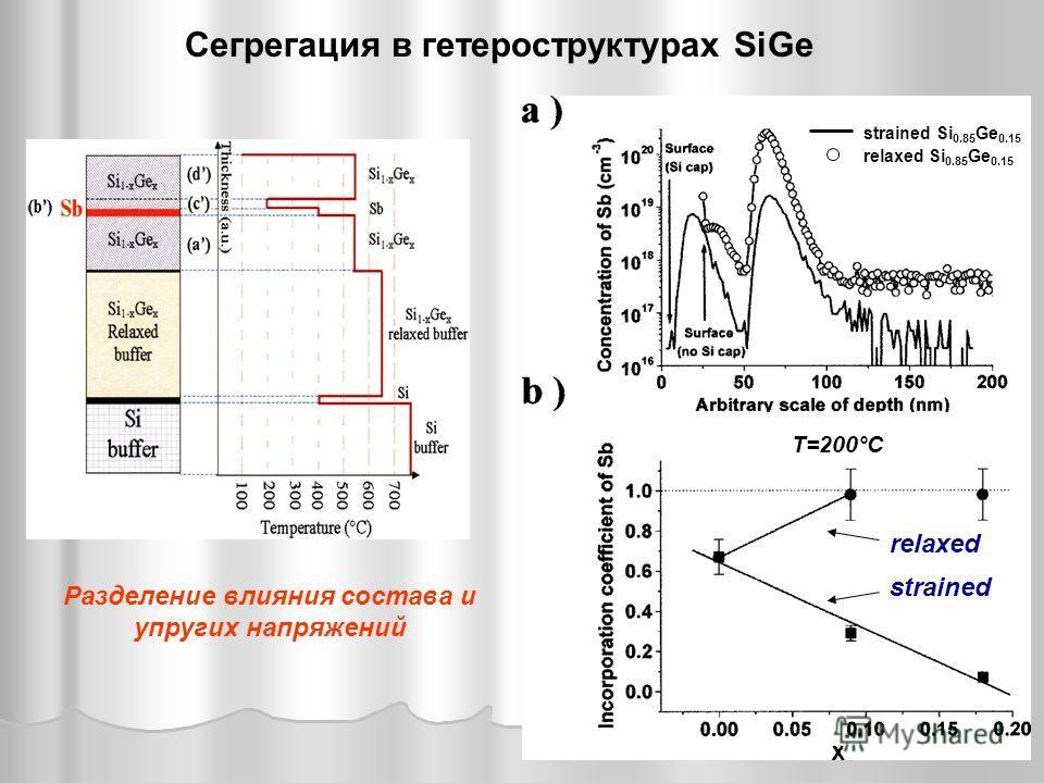 Сегрегация в гетероструктурах SiGe strained Si 0.85 Ge 0.15 relaxed Si 0.85 Ge 0.15 strained relaxed Разделение влияния состава и упругих напряжений T=200°C