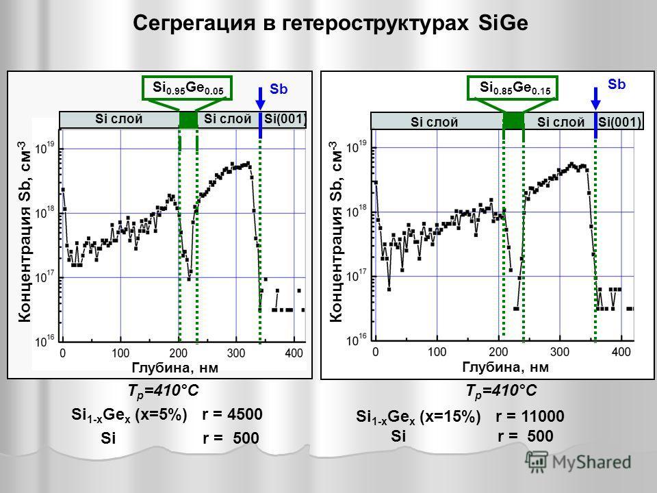 Si(001)Si слой Si 0.95 Ge 0.05 Si слой Sb Глубина, нм Концентрация Sb, см -3 Si(001)Si слой Si 0.85 Ge 0.15 Si слой Sb Глубина, нм Концентрация Sb, см -3 T р =410°C Si 1-x Ge x (x=5%) r = 4500 Si r = 500 Si 1-x Ge x (x=15%) r = 11000 Si r = 500 Сегре