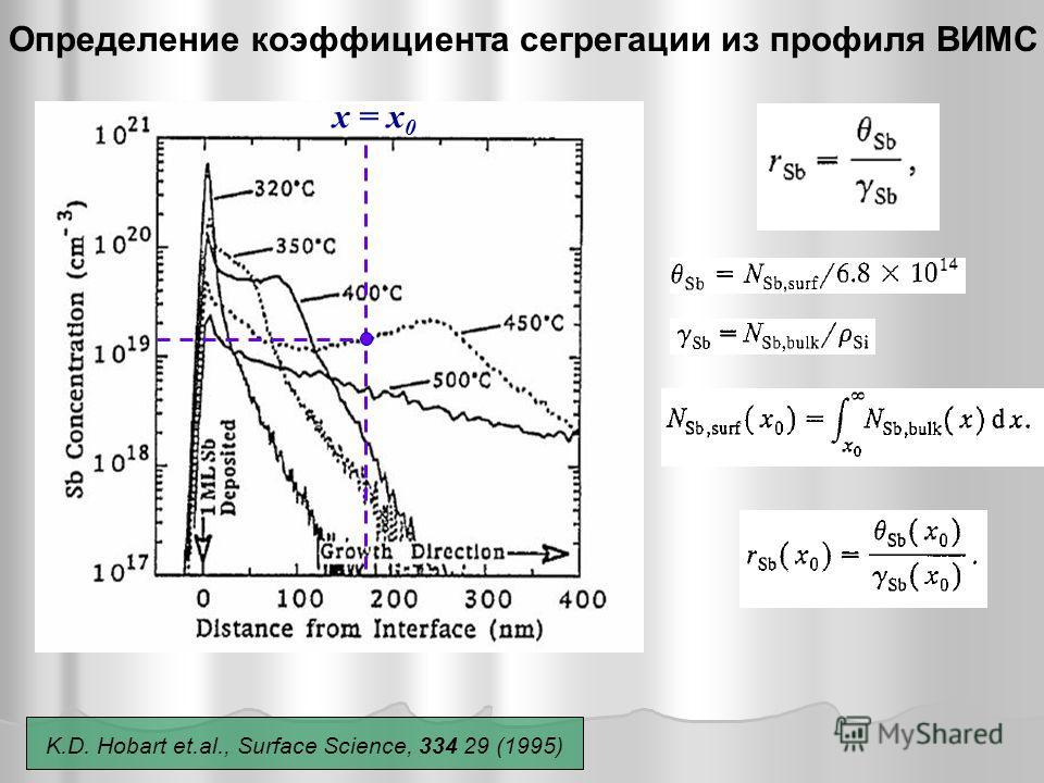 Определение коэффициента сегрегации из профиля ВИМС x = x 0 K.D. Hobart et.al., Surface Science, 334 29 (1995)