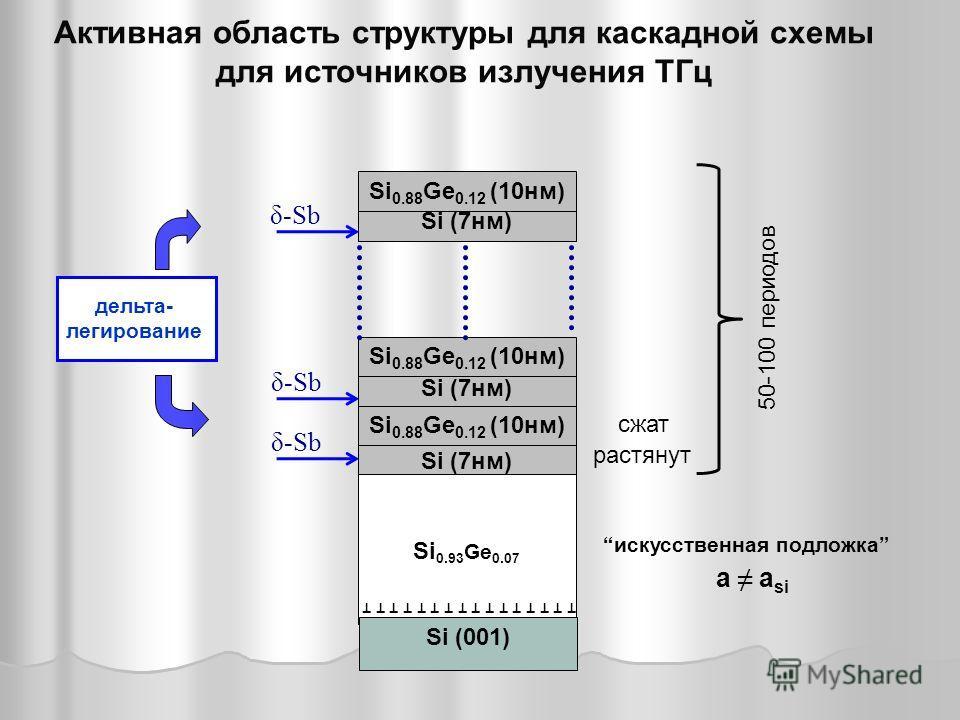 Si (7нм) Активная область структуры для каскадной схемы для источников излучения ТГц Si 0.93 Ge 0.07 a a si Si 0.88 Ge 0.12 (10нм) растянут сжат δ-Sb Si (001) 50-100 периодов Si 0.88 Ge 0.12 (10нм) т т т т т т т т т т т т т т т т искусственная подлож