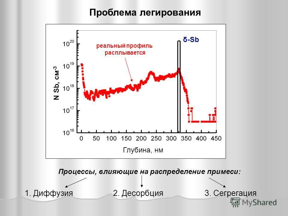 Проблема легирования 1. Диффузия2. Десорбция3. Сегрегация Процессы, влияющие на распределение примеси: δ-Sb Глубина, нм N Sb, см -3 реальный профиль расплывается
