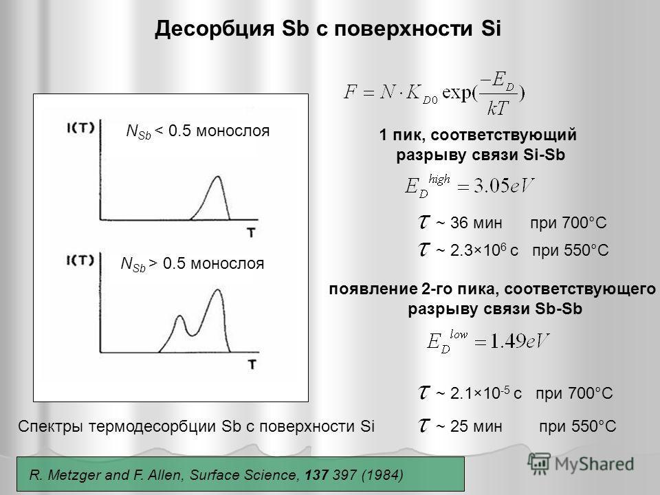 N Sb < 0.5 монослоя N Sb > 0.5 монослоя Спектры термодесорбции Sb с поверхности Si 1 пик, соответствующий разрыву связи Si-Sb появление 2-го пика, соответствующего разрыву связи Sb-Sb Десорбция Sb с поверхности Si ~ 36 мин при 700°С ~ 2.3×10 6 c при