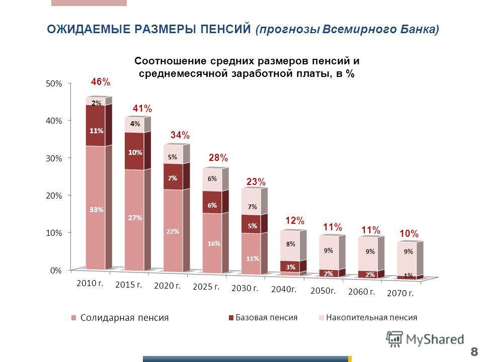 2% 11% 33% 4% 10% 27% 5% 7% 22% 6% 16% 7% 5% 11% 8% 3% 46% 41% 34% 28% 23% 12% 9% 2% 11% 10% 9% 2% 9% 1% Соотношение средних размеров пенсий и среднемесячной заработной платы, в % ОЖИДАЕМЫЕ РАЗМЕРЫ ПЕНСИЙ (прогнозы Всемирного Банка) Солидарная пенсия