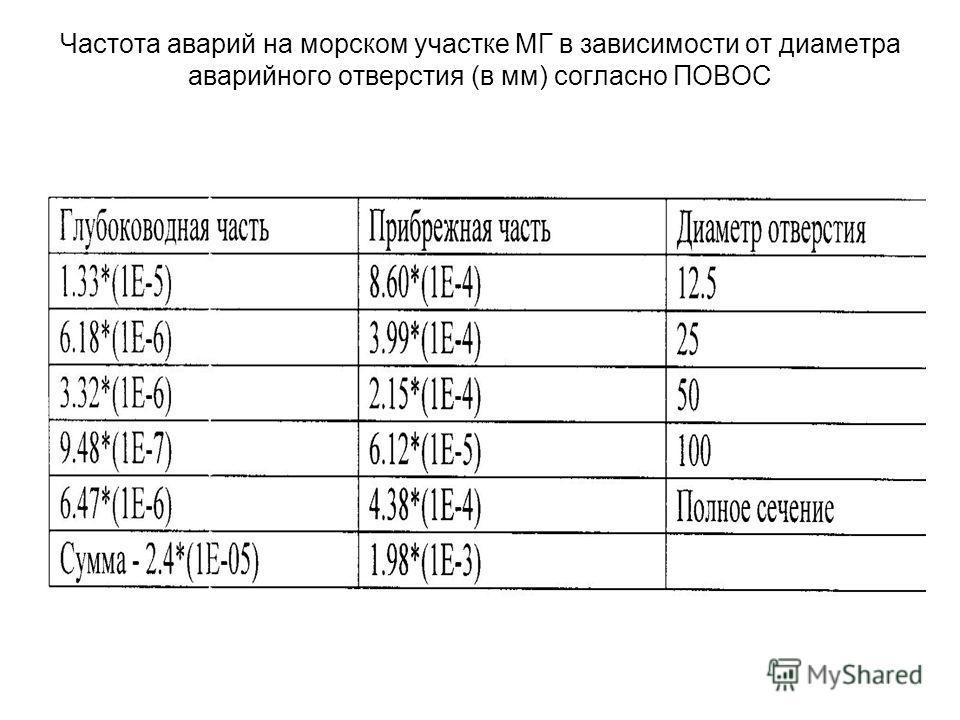 Частота аварий на морском участке МГ в зависимости от диаметра аварийного отверстия (в мм) согласно ПОВОС