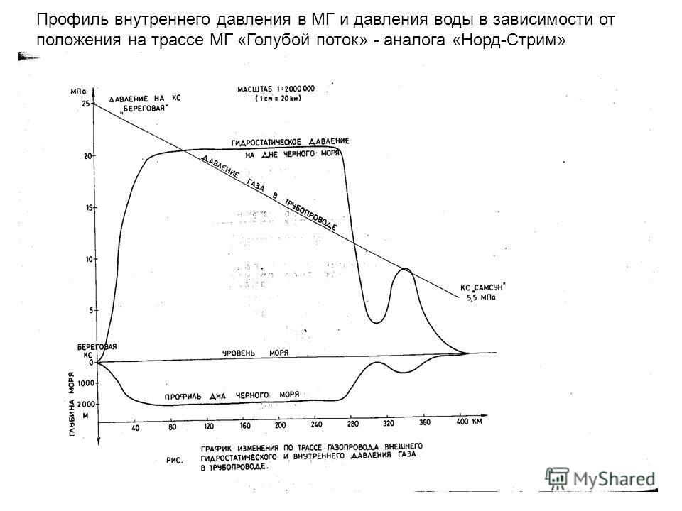 Профиль внутреннего давления в МГ и давления воды в зависимости от положения на трассе МГ «Голубой поток» - аналога «Норд-Стрим»