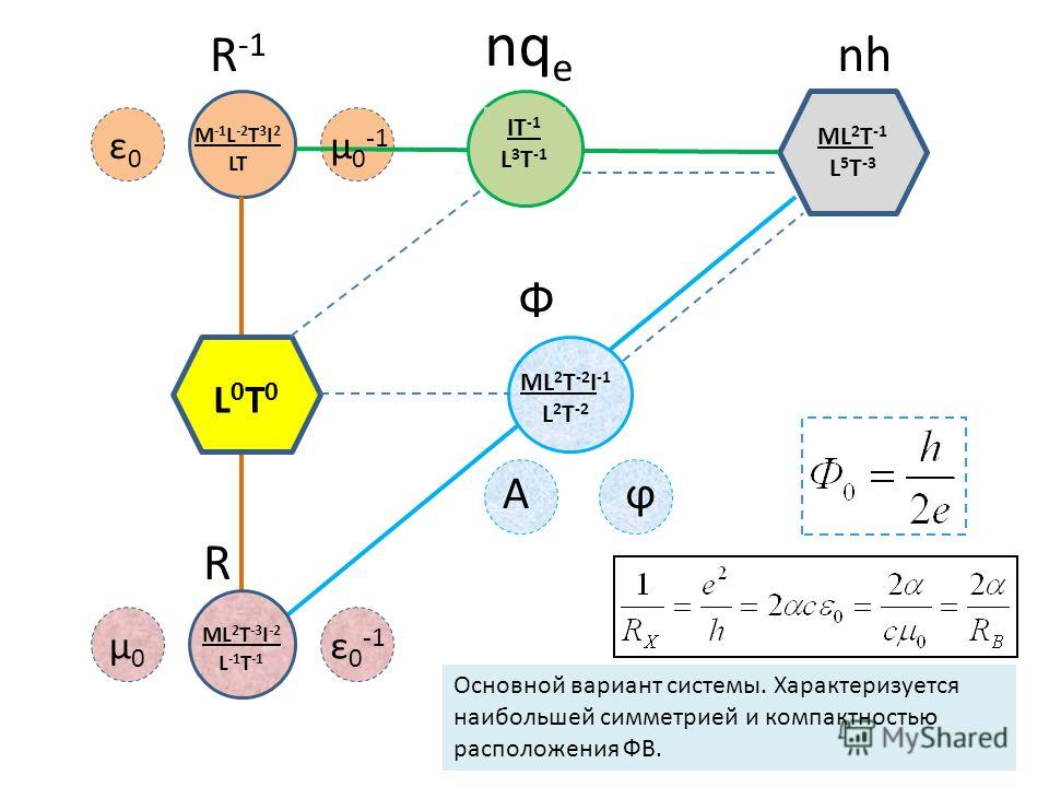 ML 2 T -1 L 5 T -3 L0T0L0T0 L0T0L0T0 M -1 L -2 T 3 I 2 LT ML 2 T -3 I -2 L -1 T -1 ML 2 T -2 I -1 L 2 T -2 IT -1 L 3 T -1 Основной вариант системы. Характеризуется наибольшей симметрией и компактностью расположения ФВ. Ф nq e nhR -1 R ε0ε0 µ0µ0 ε0-1ε