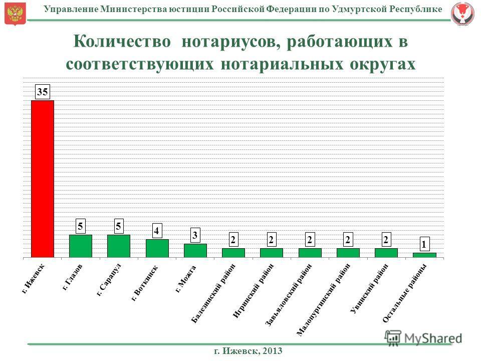 Управление Министерства юстиции Российской Федерации по Удмуртской Республике Количество нотариусов, работающих в соответствующих нотариальных округах г. Ижевск, 2013