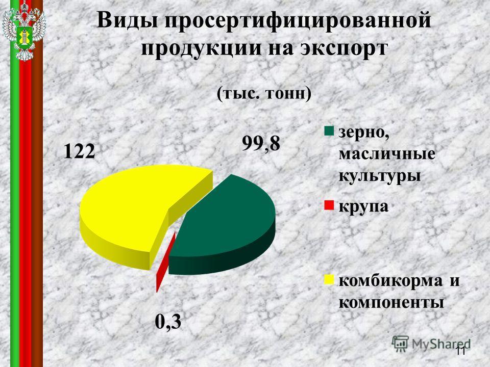 Виды просертифицированной продукции на экспорт (тыс. тонн) 1